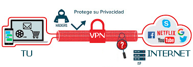 que es un vpn en el iphone