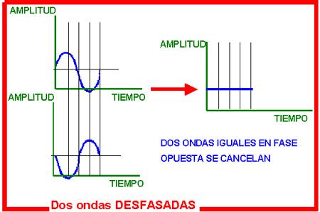 como funciona la cancelacion de ruido