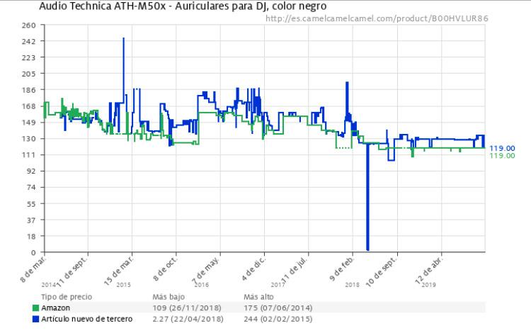 app grafico seguimiento precios amazon