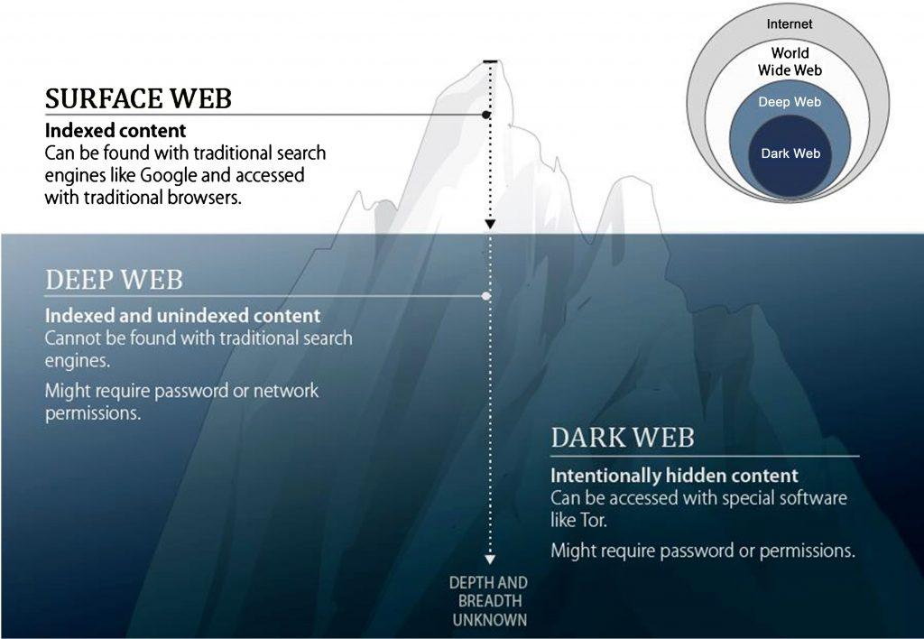 las diferencias entre la suface web deep web y dark web