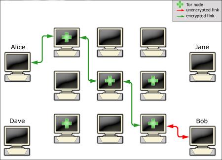 Cómo funciona la red tor
