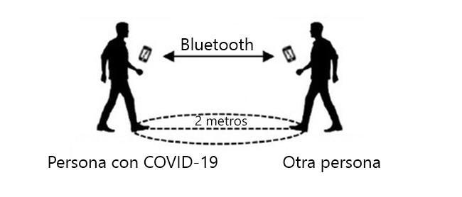 como funciona app radar covid