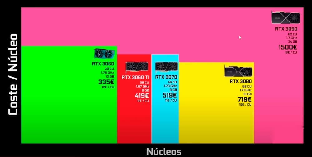mejor tarjeta grafica nvidia calidad precio